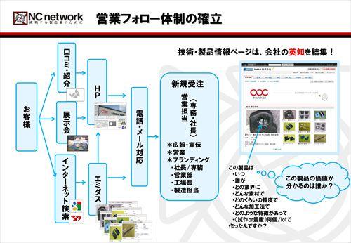 営業フォロー体制_R.jpg
